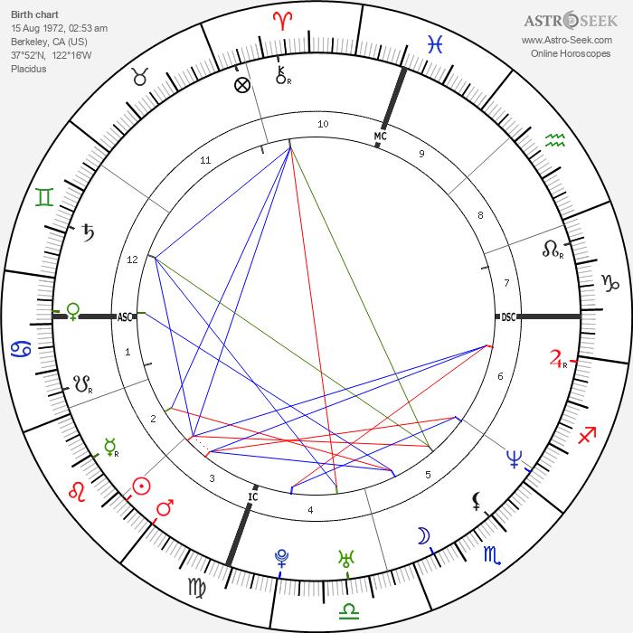 Ben Affleck - Astrology Natal Birth Chart