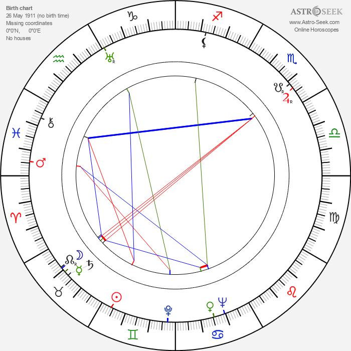 Ben Alexander - Astrology Natal Birth Chart