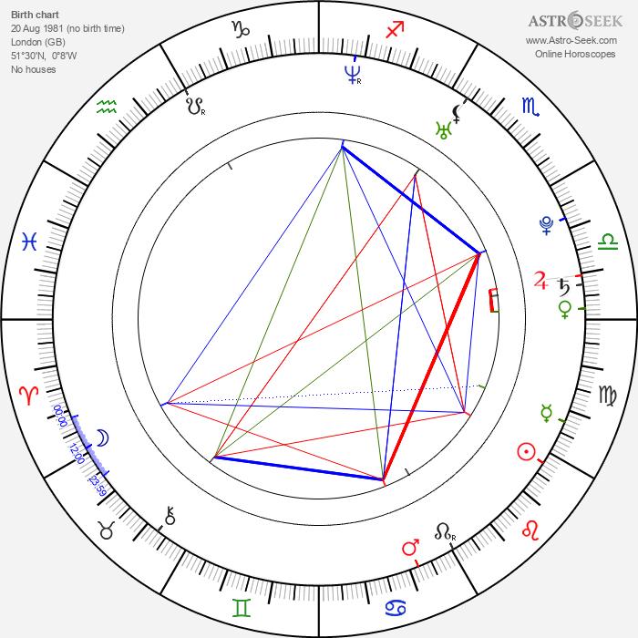 Ben Barnes - Astrology Natal Birth Chart