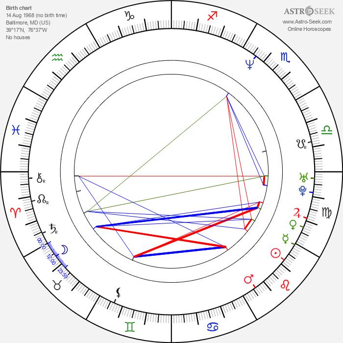 Ben Bass - Astrology Natal Birth Chart