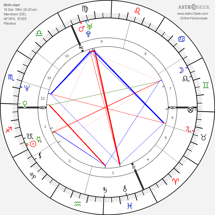 Ben Becker - Astrology Natal Birth Chart