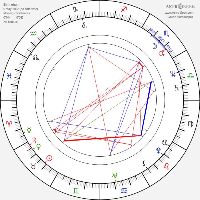 Ben Bolt - Astrology Natal Birth Chart