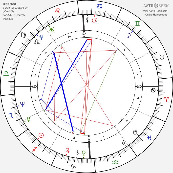 Ben Bottoms - Astrology Natal Birth Chart