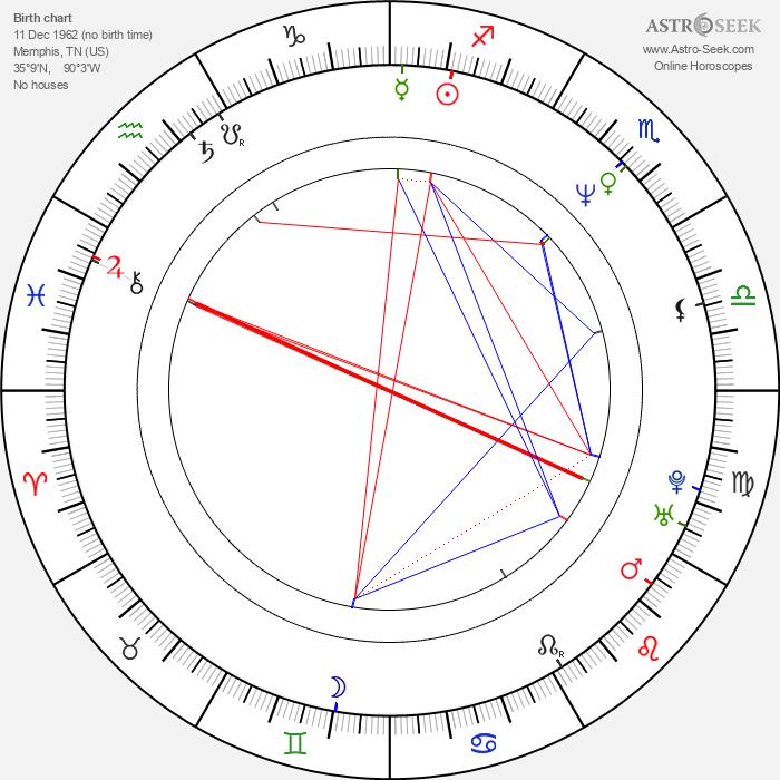 Ben Browder - Astrology Natal Birth Chart