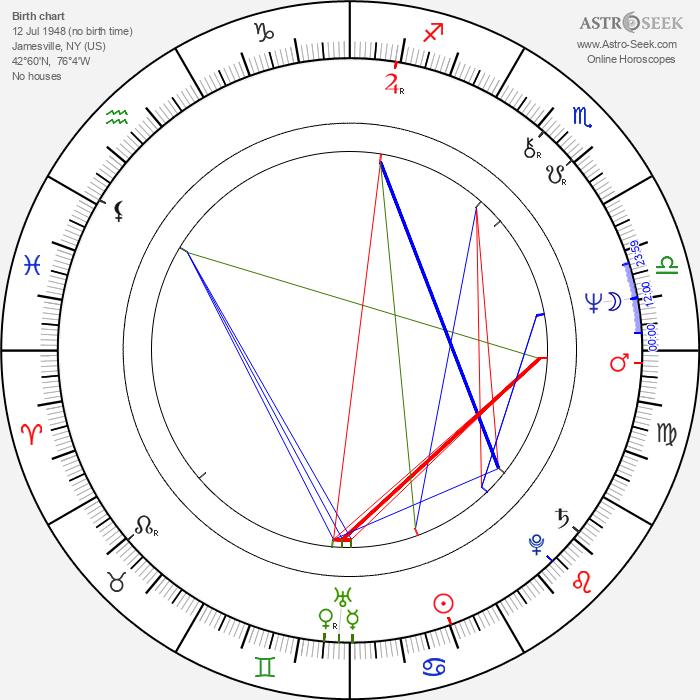 Ben Burtt - Astrology Natal Birth Chart