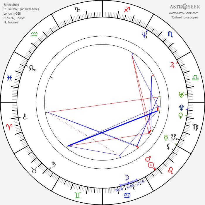 Ben Chaplin - Astrology Natal Birth Chart