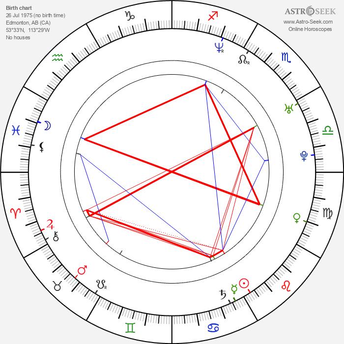 Ben Cotton - Astrology Natal Birth Chart