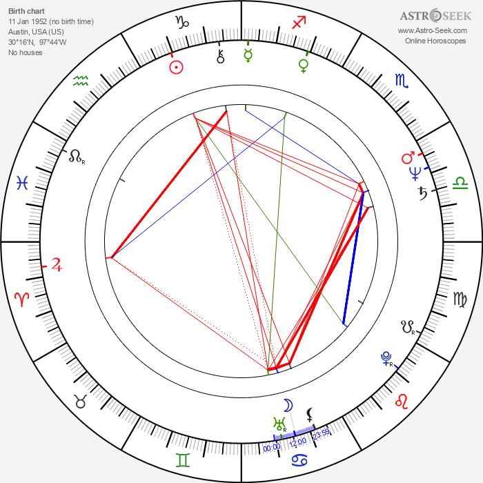 Ben Crenshaw - Astrology Natal Birth Chart