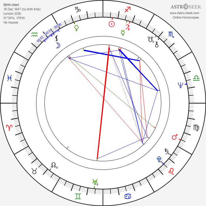 Ben Cross - Astrology Natal Birth Chart