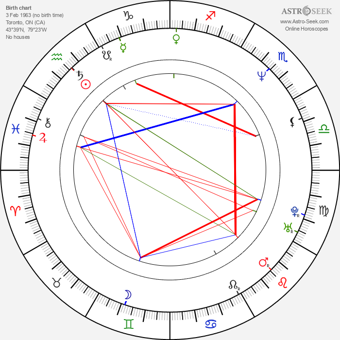 Ben Derrick - Astrology Natal Birth Chart