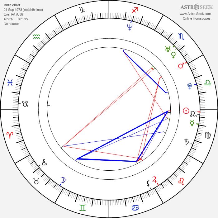 Ben Dobyns - Astrology Natal Birth Chart