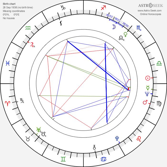 Ben E. King - Astrology Natal Birth Chart