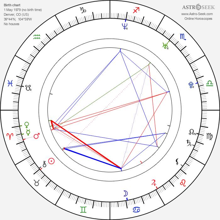 Ben Easter - Astrology Natal Birth Chart