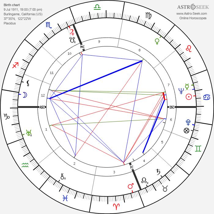 Ben Eastman - Astrology Natal Birth Chart