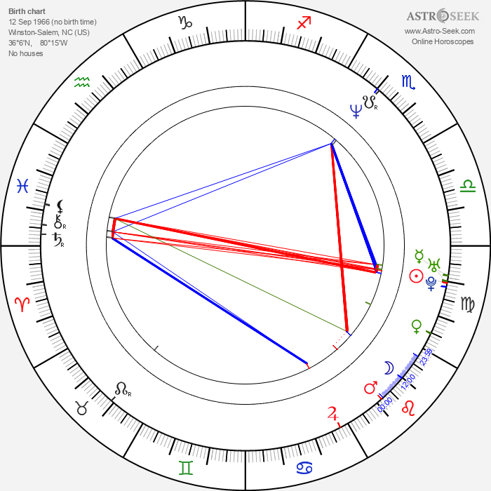 Ben Folds - Astrology Natal Birth Chart
