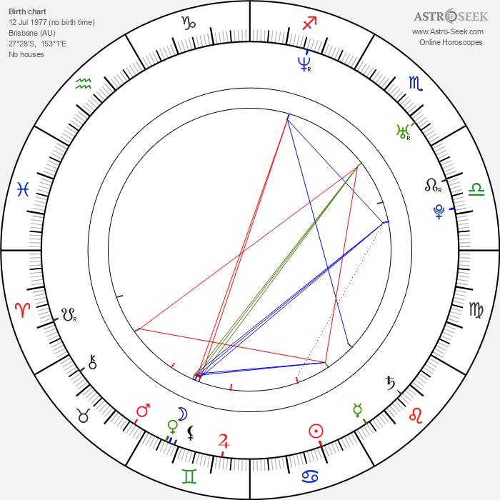 Ben Hackworth - Astrology Natal Birth Chart