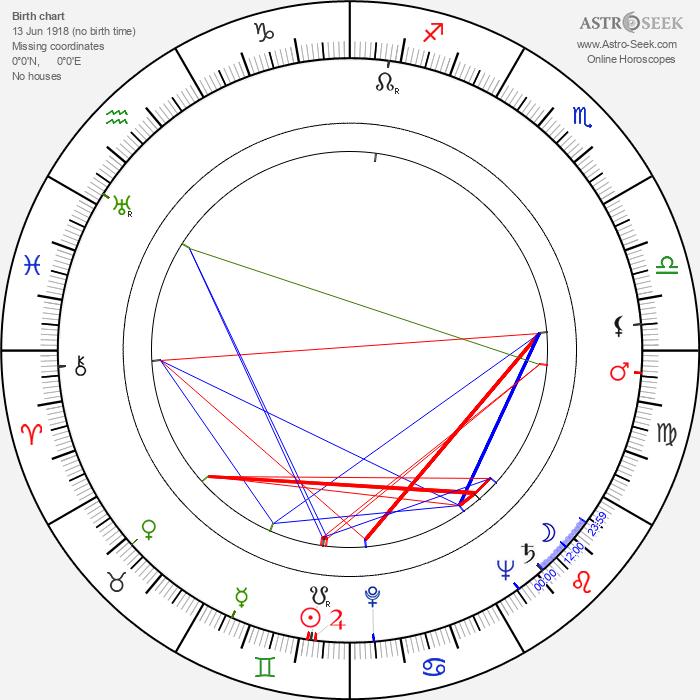 Ben Johnson - Astrology Natal Birth Chart