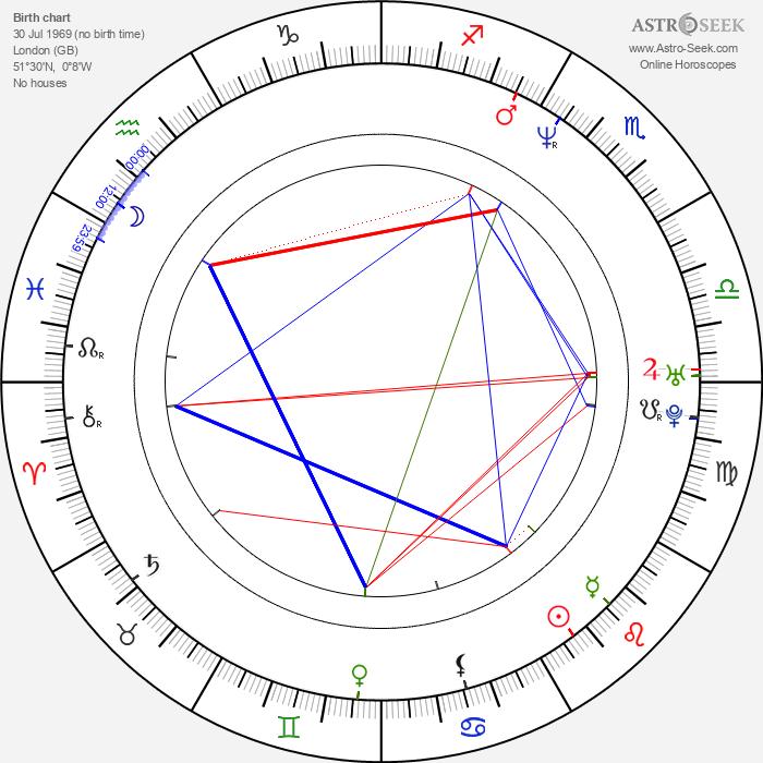 Ben Jorgensen - Astrology Natal Birth Chart