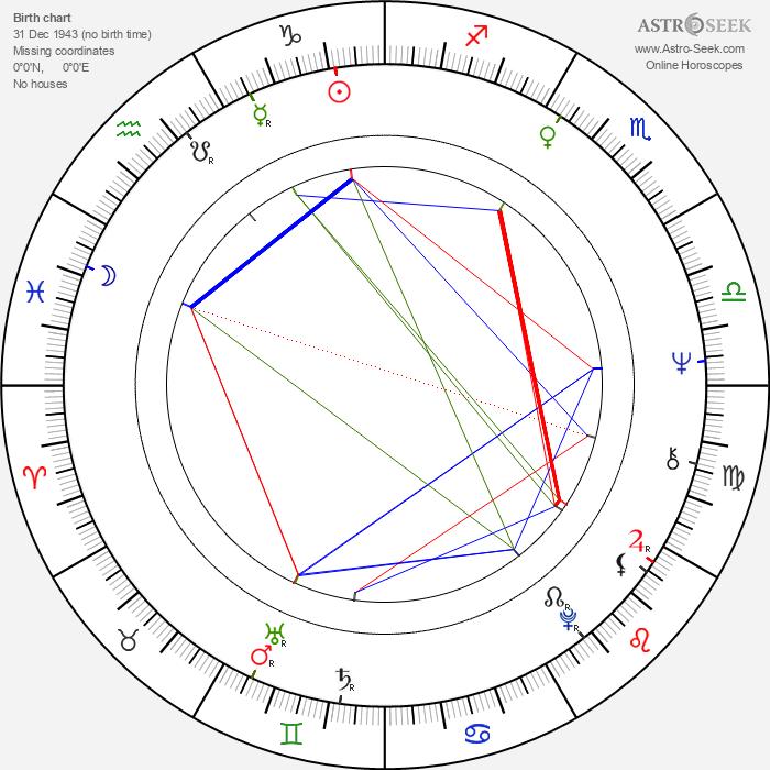 Ben Kingsley - Astrology Natal Birth Chart
