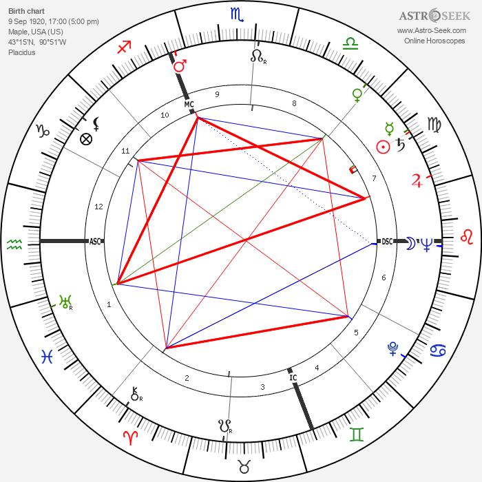 Ben Logan - Astrology Natal Birth Chart