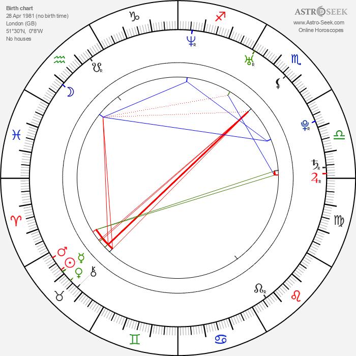 Ben Loyd-Holmes - Astrology Natal Birth Chart