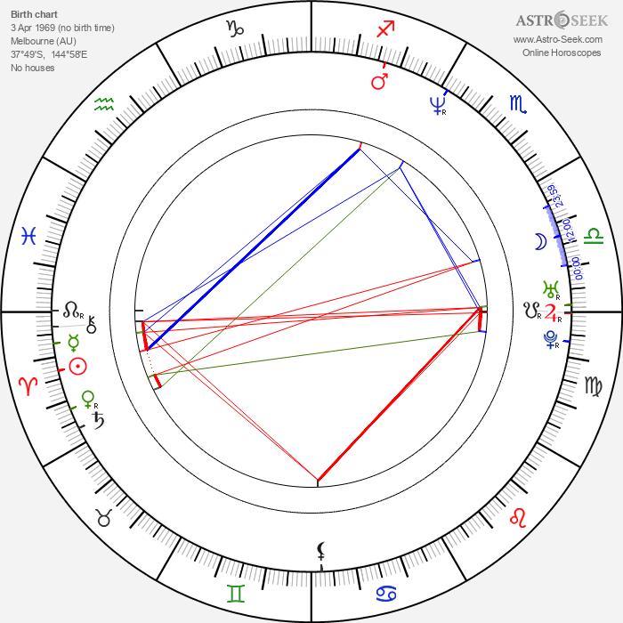 Ben Mendelsohn - Astrology Natal Birth Chart