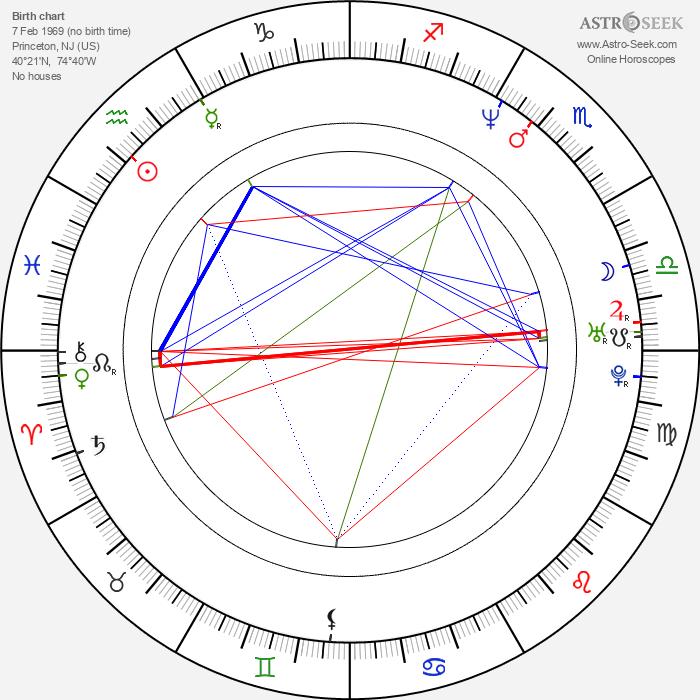 Ben Mezrich - Astrology Natal Birth Chart