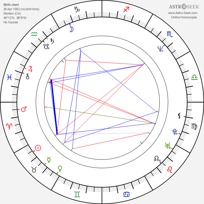 Ben Pelchat - Astrology Natal Birth Chart