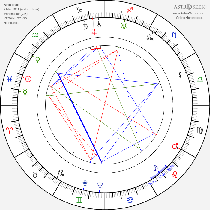 Ben Pivar - Astrology Natal Birth Chart