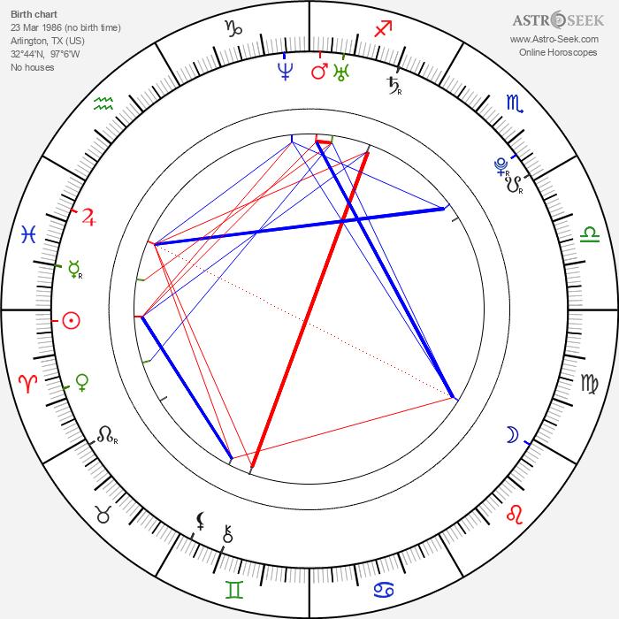 Ben Rappaport - Astrology Natal Birth Chart