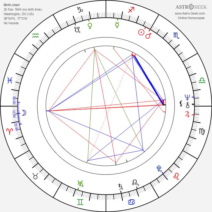 Ben Stein - Astrology Natal Birth Chart
