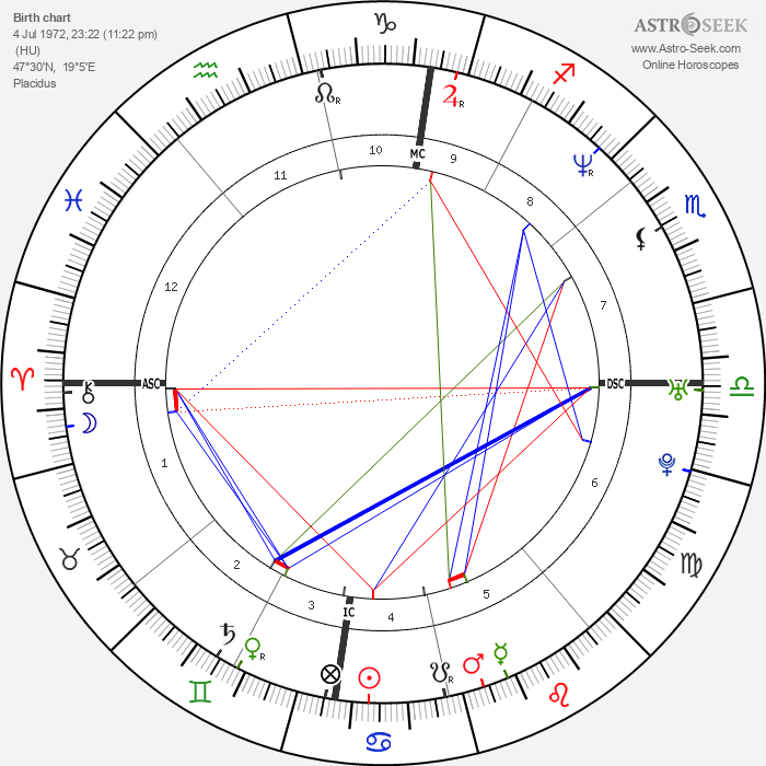 Ben Tari - Astrology Natal Birth Chart