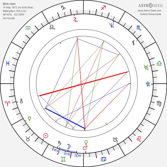 Ben Weber - Astrology Natal Birth Chart