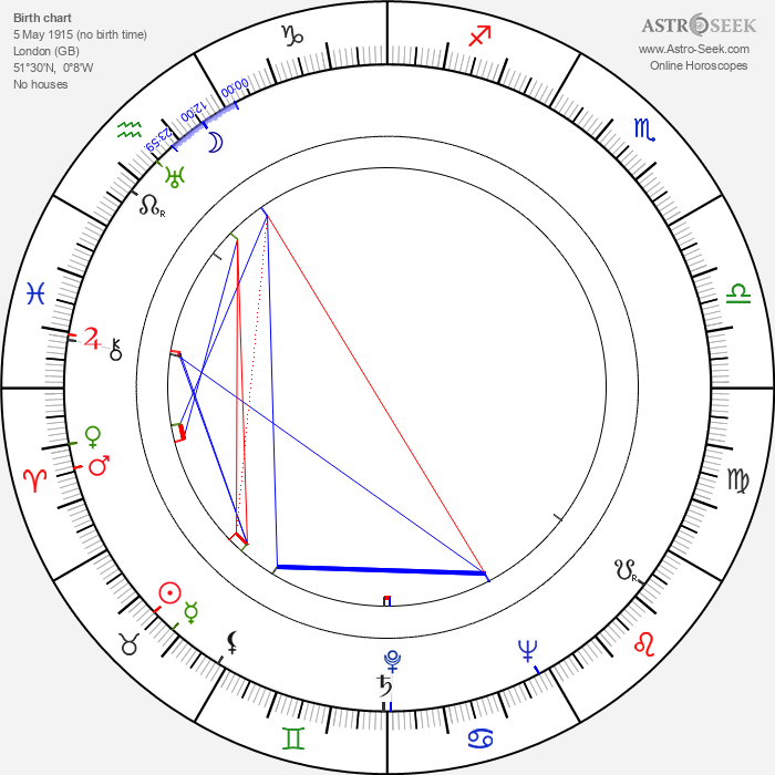 Ben Wright - Astrology Natal Birth Chart