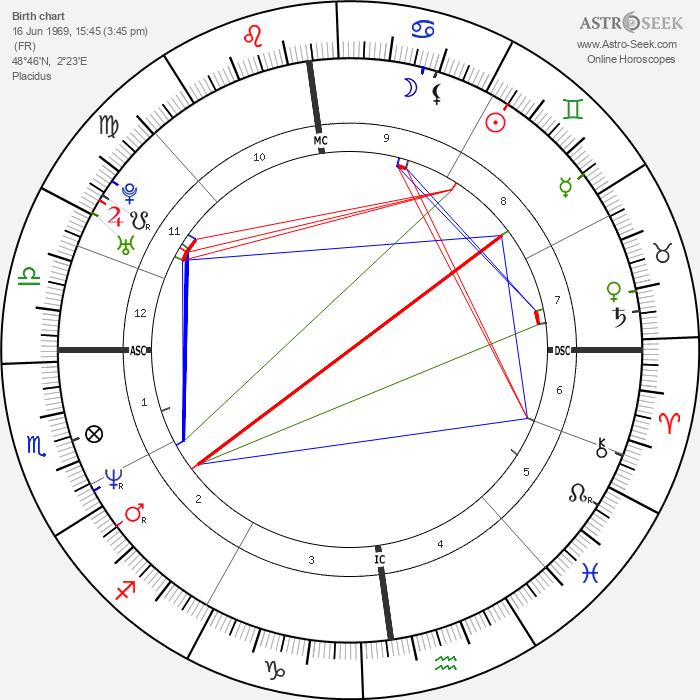 Bénabar - Astrology Natal Birth Chart