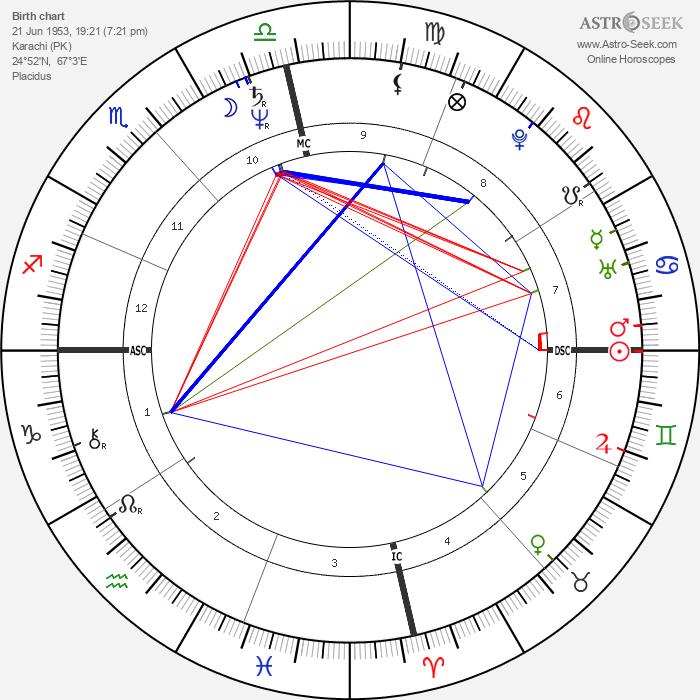 Benazir Bhutto - Astrology Natal Birth Chart