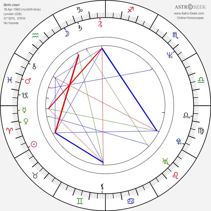 Benedict Taylor - Astrology Natal Birth Chart