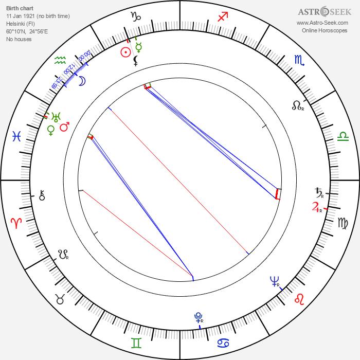 Benedict Zilliacus - Astrology Natal Birth Chart