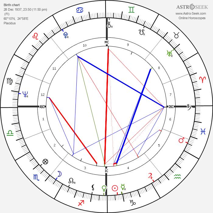 Bengt Ahlfors - Astrology Natal Birth Chart