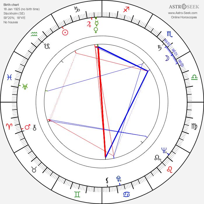 Bengt Eklund - Astrology Natal Birth Chart