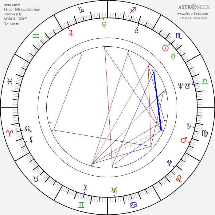 Bengt Huhta - Astrology Natal Birth Chart