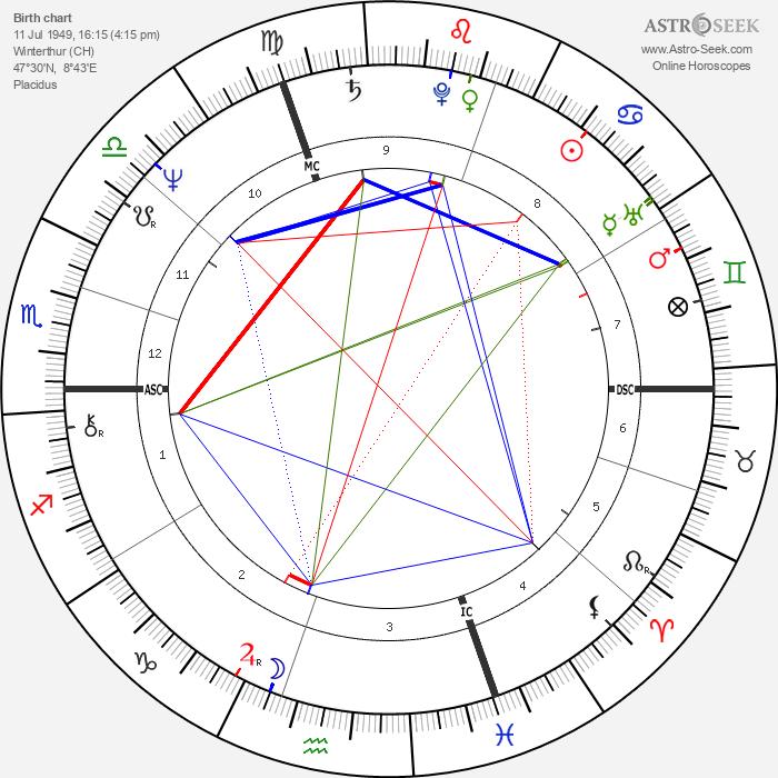 Beni Thurnheer - Astrology Natal Birth Chart