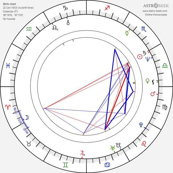 Beniamino Donnici - Astrology Natal Birth Chart