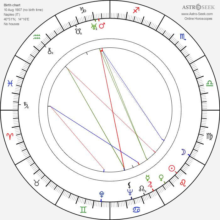 Beniamino Maggio - Astrology Natal Birth Chart