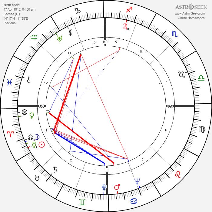 Benigno Zaccagnini - Astrology Natal Birth Chart