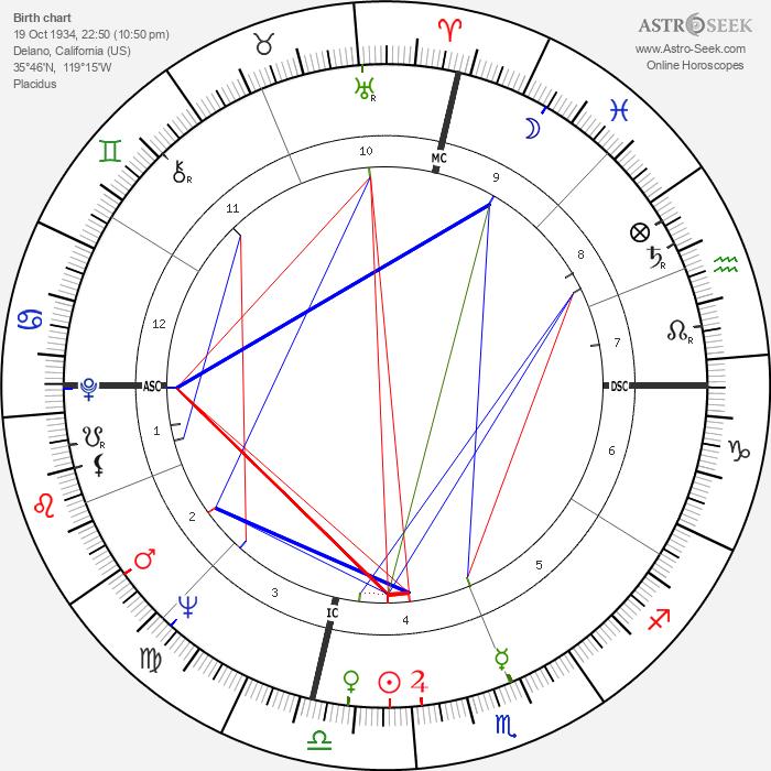 Benita Valente - Astrology Natal Birth Chart