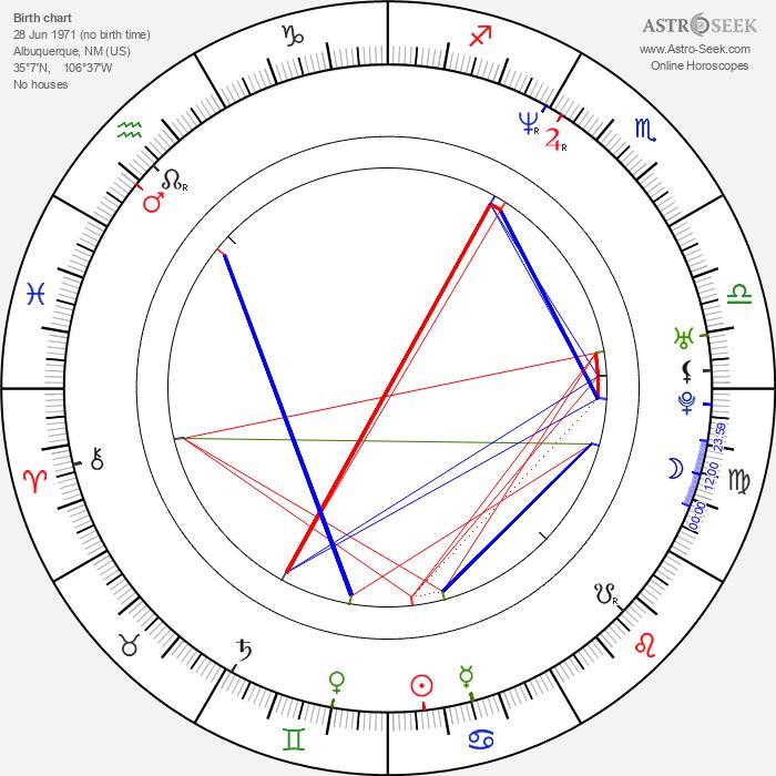 Benito Martinez - Astrology Natal Birth Chart