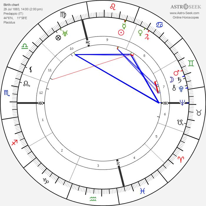 Benito Mussolini - Astrology Natal Birth Chart