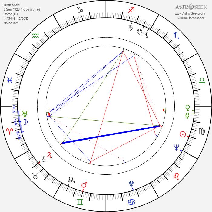 Benito Stefanelli - Astrology Natal Birth Chart