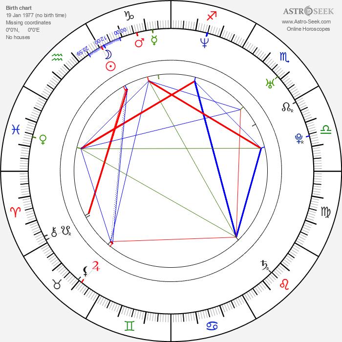 Benjamin Ayres - Astrology Natal Birth Chart